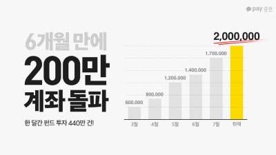 카카오페이증권, 서비스 6개월 만에 계좌 개설 200만명 돌파