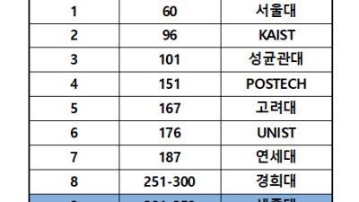 세종대, 창립 80년 대학평가 국내 9위… 수익용 기본재산 확보율 국내 13위