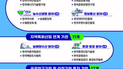 """김영록 전남지사 """"공공기관 2차 이전 42개 유치"""""""