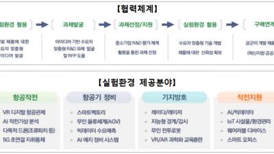 기정원-공군, 국방 중소기업 R&D 사업화 지원 추진