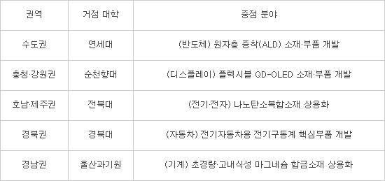 산업부, '대학 소부장 혁신랩' 본격 가동…5개 특화분야 집중 지원