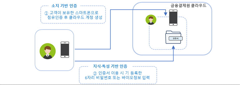 [표]클라우드 금융인증서 인증 세부 개요(자료-본지 취합)