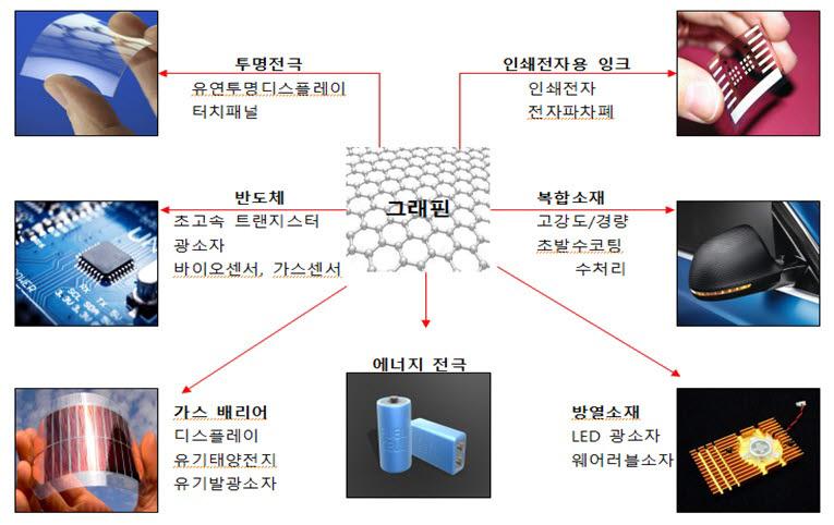 韓 제출 '플레이크 그래핀' 국제표준 등재…소부장 경쟁력 높였다