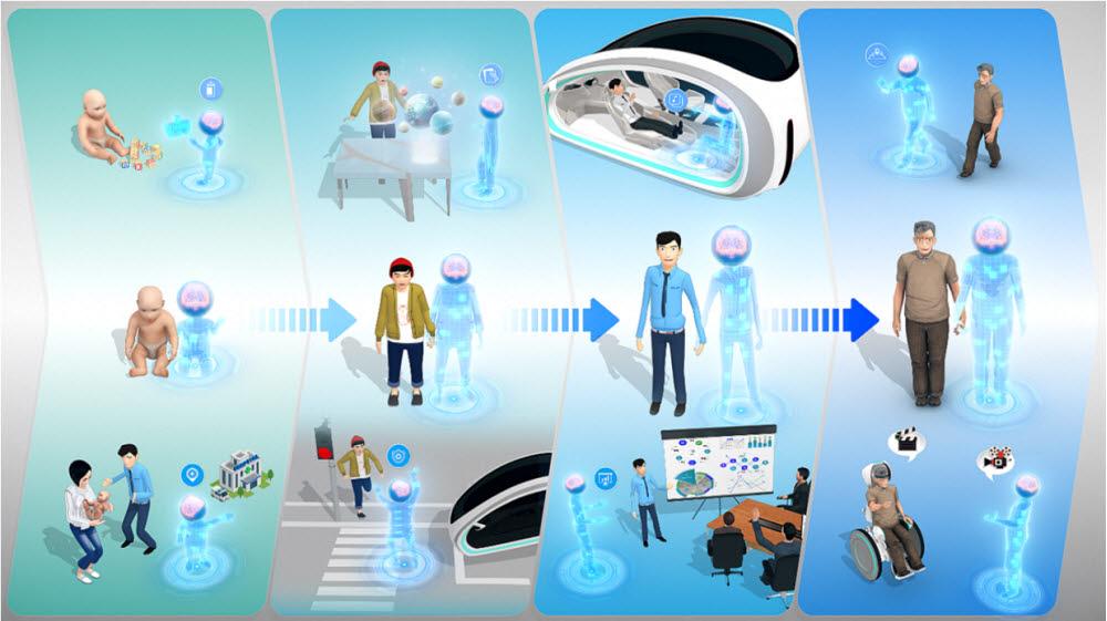 ETRI가 기술발전지도 2035에 제시한 신개념형상 가운데 디지털 개인비서를 설명한 이미지.사람과 상호작용하며 상황을 판단하는데, 지속적으로 성장하는 것이 특징이다.