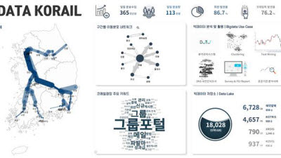 한국철도, '빅데이터 플랫폼' 구축…경영 효율성 높이고 민간개방 확대