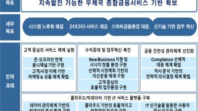 IT서비스 3사, 7년만에 격돌···우체국 차세대 종합금융시스템 사업 출사표