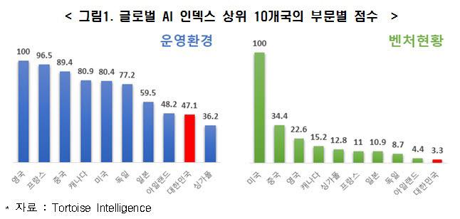 韓 AI 산업, 우수한 인프라에도 경쟁력은 '하위권'