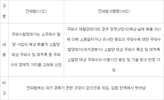 """이통사 """"주파수재할당 과거 경매가격 반영은 위헌 가능성"""""""