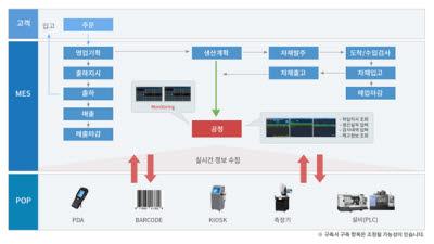 [K-ICT 위크 인 부산 2020]재상피엔에스 '제이원MES'