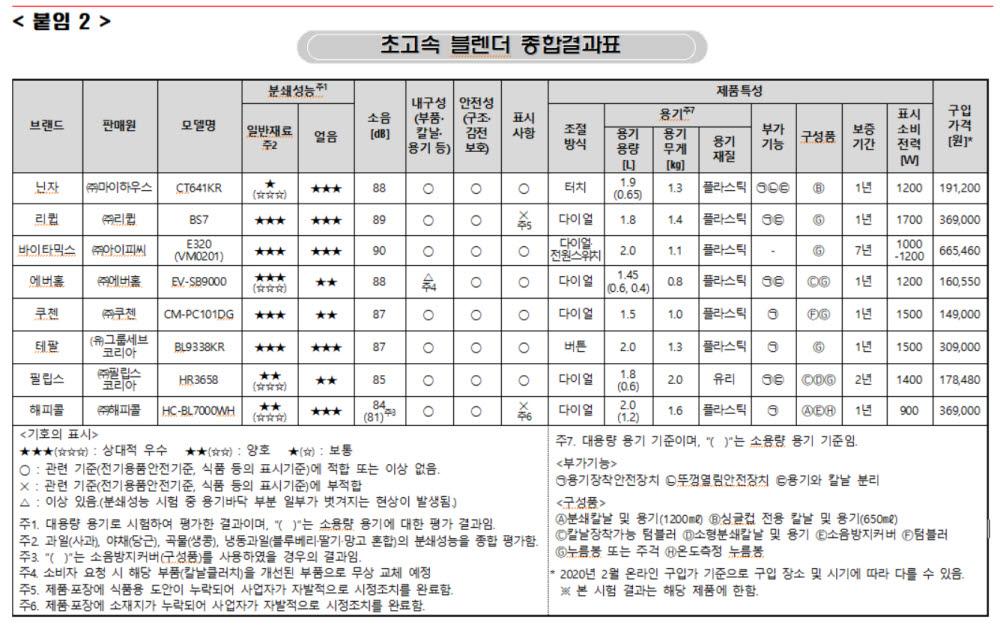 [제공=소비자원]