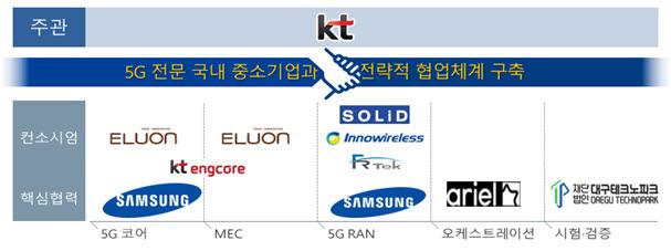 NIA 5G 테스트베드 사업 컨소시엄 구성