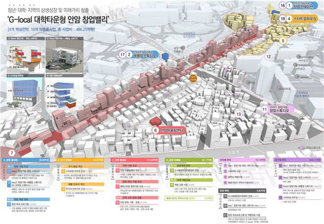 서울 성북구 도시재생 뉴딜사업 활성화 계획