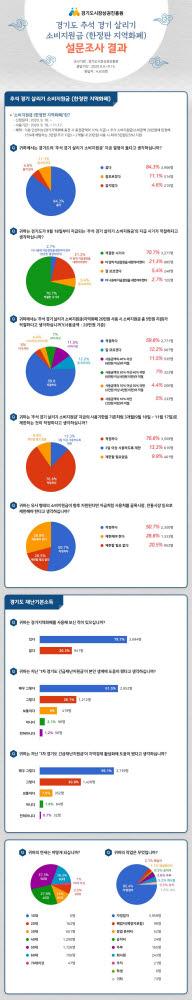 경기도 추석 경기 살리기 한정판 지역화폐(소비지원금) 설문 결과