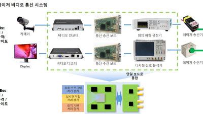 KETI, 차세대 광대역 SW 정의 RF 플랫폼 개발 공동 연구기관 선정