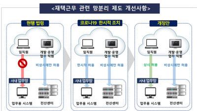 금융사 재택근무 원격접속 '상시 허용'