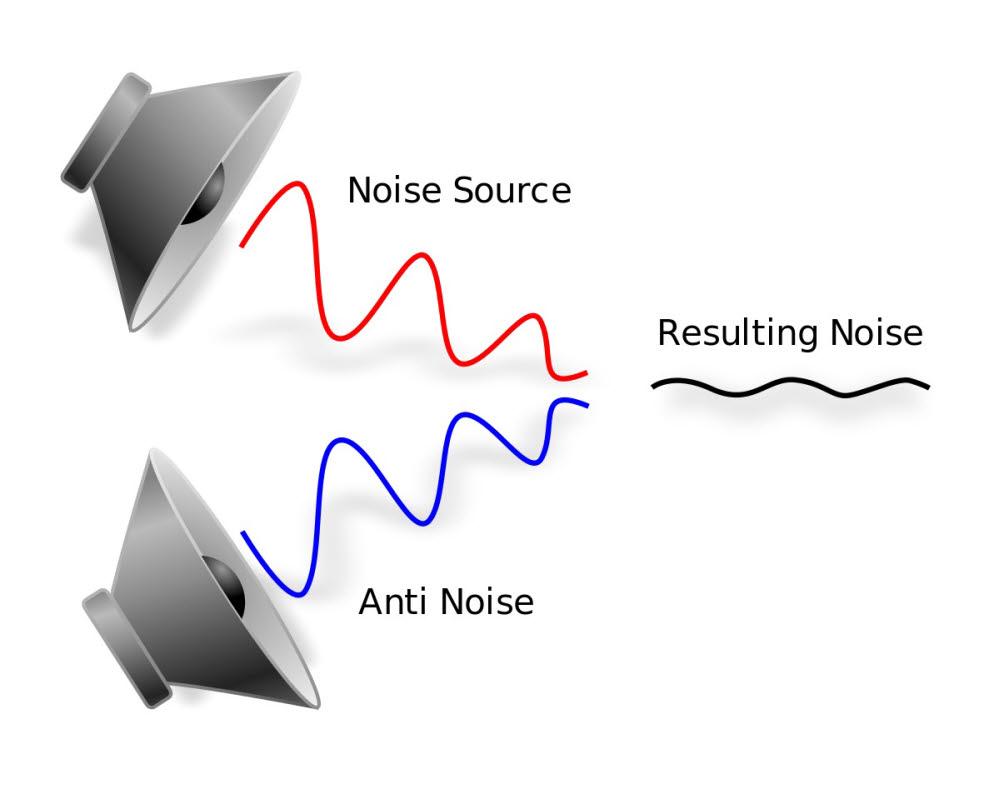 액티브 노이즈 캔슬링은 소음과 반대되는 파장을 일으켜 간섭 효과로 소음을 줄인다. (출처: 위키백과)