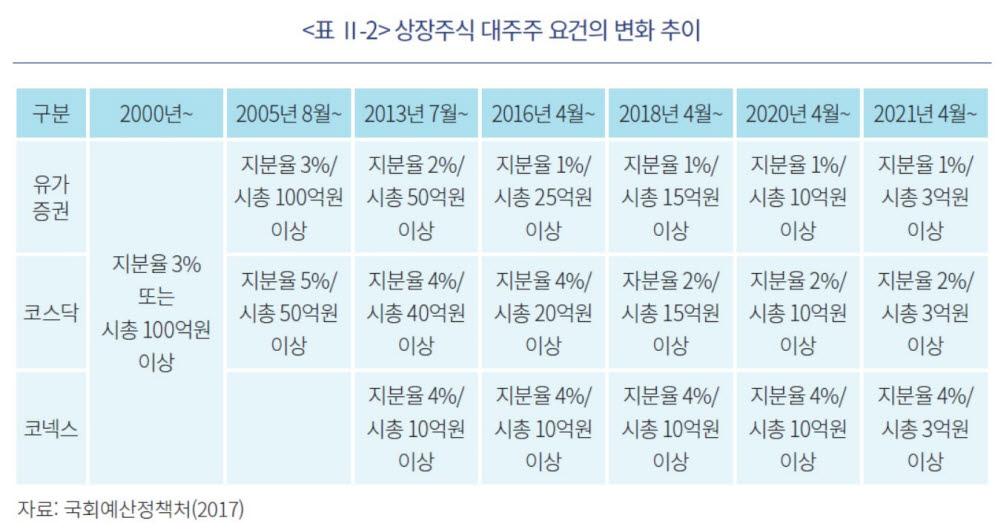 표. 상장주식 대주주 요건변화 추이 (자료=국회예산정책처, 자본시장연구원)