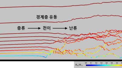 물체 주위 난류 유동 천이 현상 예측·정밀 모사 기법 개발