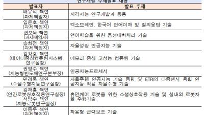 ETRI, 22일 '9대 AI 연구성과' 테크데이 개최