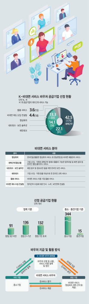 [기획]'K-비대면 바우처' 기업당 400만원 '쏠쏠'…16만 中企 '디지털 전환' 촉매로
