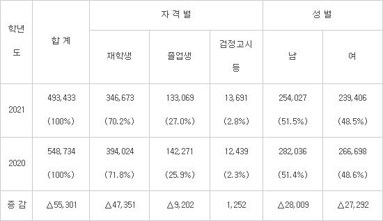 올해 수능 졸업생 비중 소폭 증가... 수능 응시생 '역대최저' 49만여명