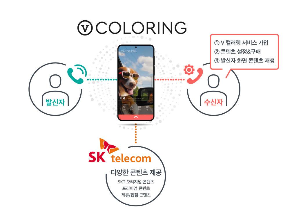 SK텔레콤, 국내 최초 'V 컬러링' 서비스 개시
