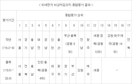 서울·전북·충남 순 미세먼지 비상저감조치 '우수'