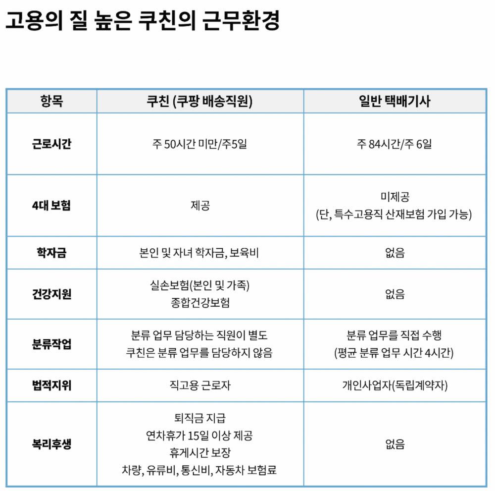 쿠팡 배송직원과 일반 택배기사 근무환경 비교