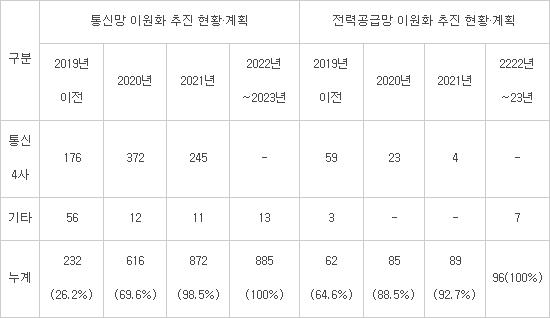 통신4사 내년까지 통신망·전력공급망 이원화 완료