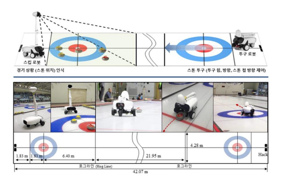 투구/스킵 로봇과 컬링 인공지능으로 구성된 인공지능 컬링 로봇 시스템(Curly)