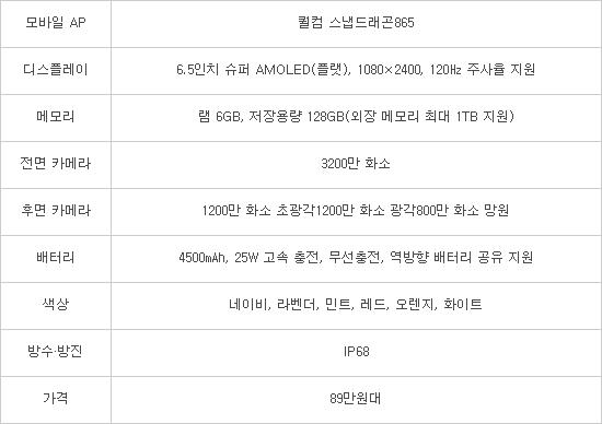 [뉴스해설]'구원투수' 갤럭시S20 FE, 준프리미엄으로 판매량·수익성 잡는다