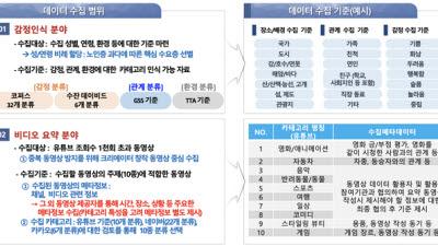 KAIST, 한국인 감성인식 AI 공공DB 구축한다