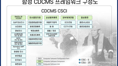 기계연, 함정 전투손상통제관리SW 개발