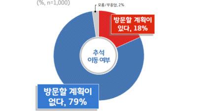 {htmlspecialchars(경기도민 79%