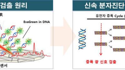 재료연, 호흡기 병원체 신속 검출 광센서 소재 개발