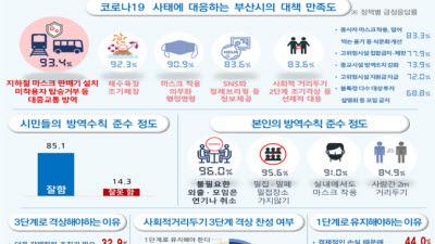 """부산시민 77% """"코로나19 대응 잘한다"""""""