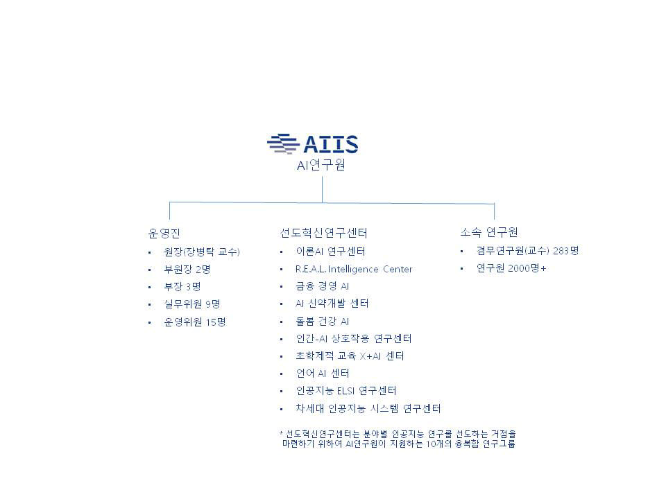 서울대 AI연구원 조직도