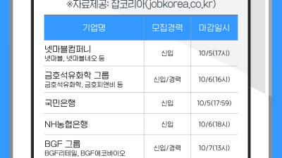 추석연휴 후 곧 마감...엔씨·넷마블 신입·경력 공채