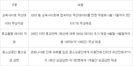 이통3사, 코로나19 이후 EBS 데이터 2만TB 무료 제공