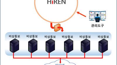 에이치투오, 국방정보사업에 고성능 푸시·커뮤니케이션 도구 '하이렌(HiREN)' 공급