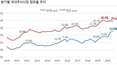 키움증권, 3분기 주식시장 점유율 역대 최고치 달성