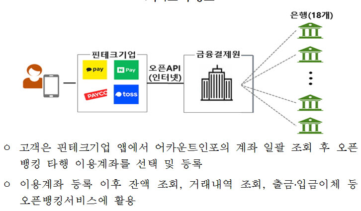 [표]계좌 통합관리 서비스 흐름도(자료-본지 취합)