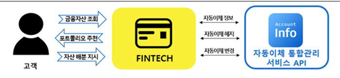 [표]계좌 통합관리 서비스 개방에 따른 소비자 기대 효과(자료-본지 취합)