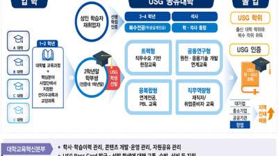경남도, 경남형 공유대학 모델 'USG' 설립 시동