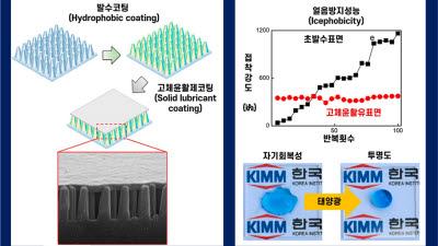 기계연, 자기회복·자기세정 유리 개발...발수코팅 유지력 높인다