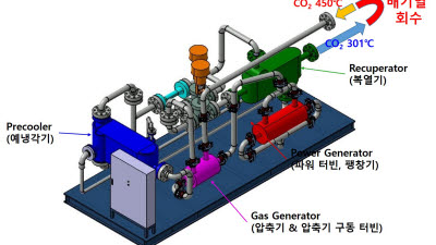 원자력연, 초임계 CO₂ 발전 핵심장비 자력 설계·실증...차세대 소형 발전 적용 기대
