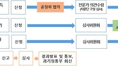 과기정통부·방통위·공정위, 방송통신 M&A 신속심사
