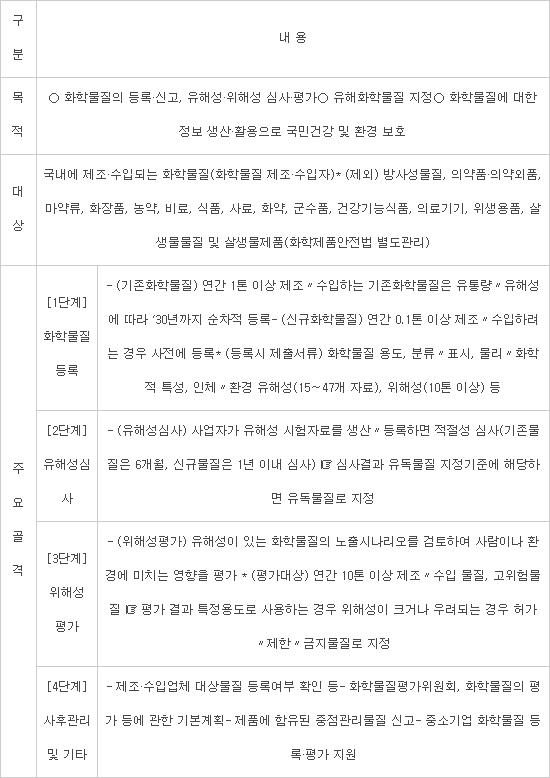 2018년 화평법 주요 개정사항(2019년 1월 시행)