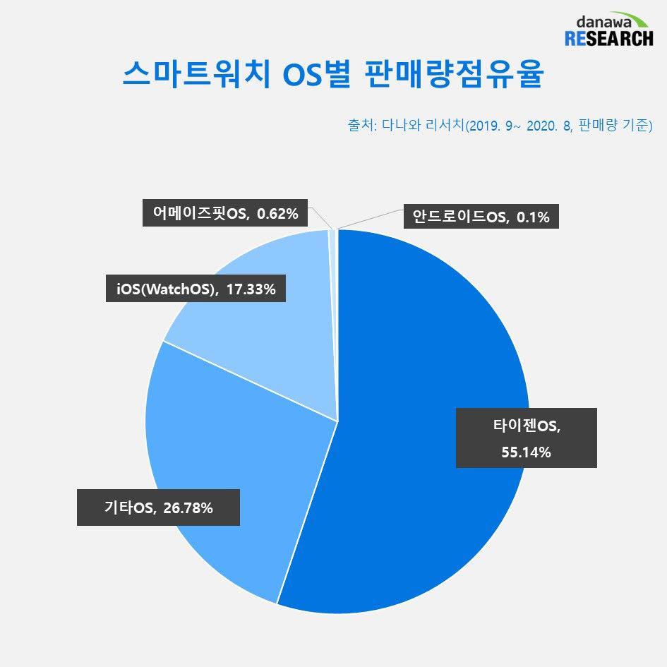 스마트워치 OS별 판매량점유율