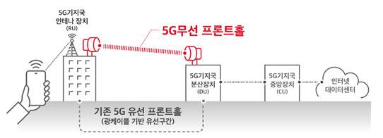 """SK텔레콤, 광케이블 대체장비 도입...""""도서·산간도 5G 제공"""""""